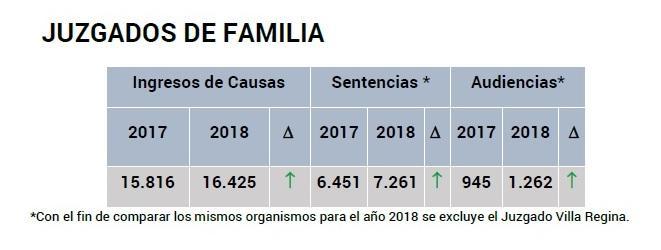 ingresos-comparado-fuero-de-familia