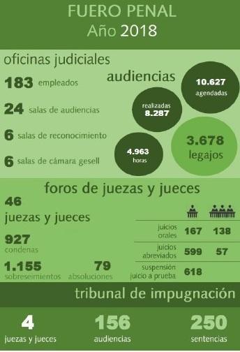 fuero-penal-2018