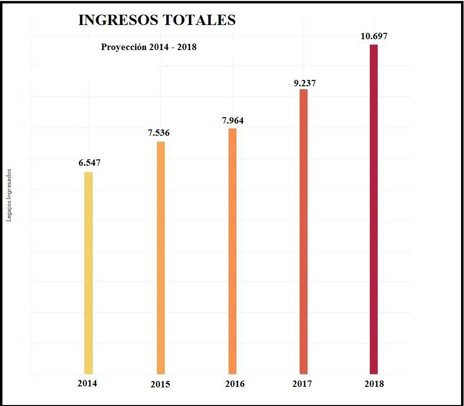 progresion-2014-2018